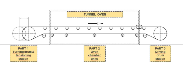 Sketch of the 3 tunnel oven parts and their aligned position to each other