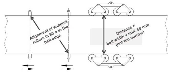 Sketch for good positions of side emergency rollers and alignment of support rollers