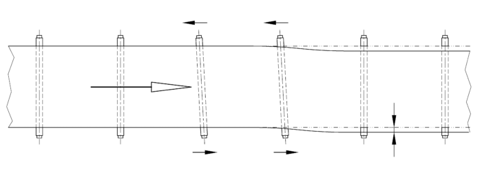 Example of non-proper alignment of support rollers